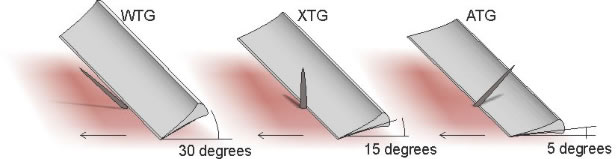 Suggested razor blade angles for each pass